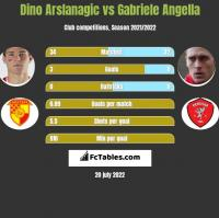 Dino Arslanagic vs Gabriele Angella h2h player stats
