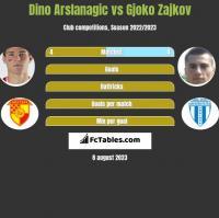 Dino Arslanagic vs Gjoko Zajkov h2h player stats