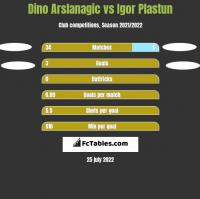 Dino Arslanagic vs Igor Plastun h2h player stats