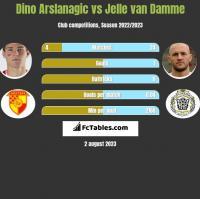 Dino Arslanagic vs Jelle van Damme h2h player stats