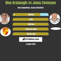 Dino Arslanagic vs Jonas Svensson h2h player stats
