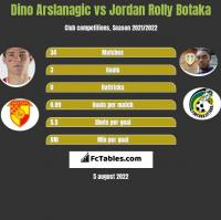 Dino Arslanagic vs Jordan Rolly Botaka h2h player stats