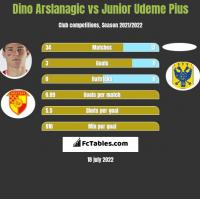 Dino Arslanagic vs Junior Udeme Pius h2h player stats