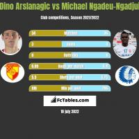 Dino Arslanagic vs Michael Ngadeu-Ngadjui h2h player stats