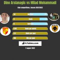 Dino Arslanagic vs Milad Mohammadi h2h player stats