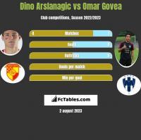 Dino Arslanagic vs Omar Govea h2h player stats