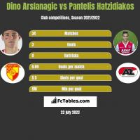 Dino Arslanagic vs Pantelis Hatzidiakos h2h player stats