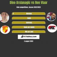 Dino Arslanagic vs Ron Vlaar h2h player stats