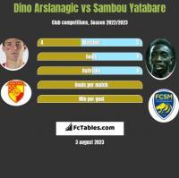 Dino Arslanagic vs Sambou Yatabare h2h player stats