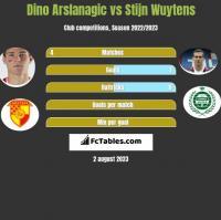 Dino Arslanagic vs Stijn Wuytens h2h player stats