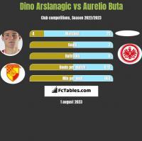Dino Arslanagic vs Aurelio Buta h2h player stats