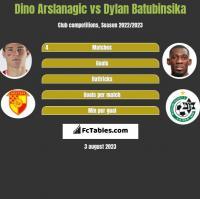 Dino Arslanagic vs Dylan Batubinsika h2h player stats