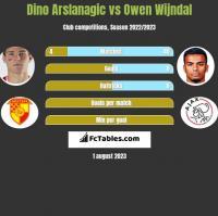 Dino Arslanagic vs Owen Wijndal h2h player stats