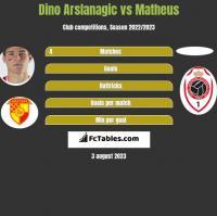 Dino Arslanagic vs Matheus h2h player stats