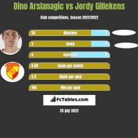 Dino Arslanagic vs Jordy Gillekens h2h player stats