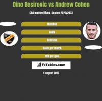 Dino Besirovic vs Andrew Cohen h2h player stats