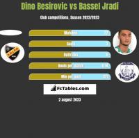 Dino Besirovic vs Bassel Jradi h2h player stats