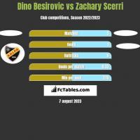 Dino Besirovic vs Zachary Scerri h2h player stats
