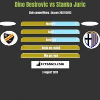Dino Besirovic vs Stanko Juric h2h player stats