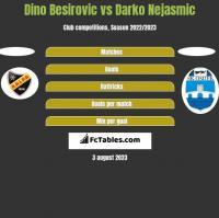 Dino Besirovic vs Darko Nejasmic h2h player stats