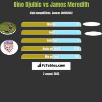 Dino Djulbic vs James Meredith h2h player stats
