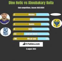 Dino Hotic vs Aboubakary Koita h2h player stats