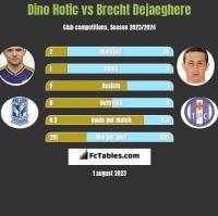Dino Hotic vs Brecht Dejaeghere h2h player stats