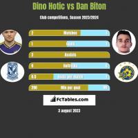 Dino Hotic vs Dan Biton h2h player stats