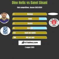 Dino Hotic vs Danel Sinani h2h player stats