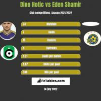 Dino Hotic vs Eden Shamir h2h player stats