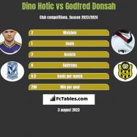 Dino Hotic vs Godfred Donsah h2h player stats
