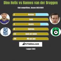 Dino Hotic vs Hannes van der Bruggen h2h player stats