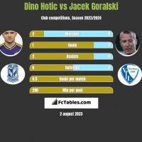 Dino Hotic vs Jacek Góralski h2h player stats