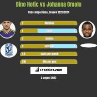 Dino Hotic vs Johanna Omolo h2h player stats