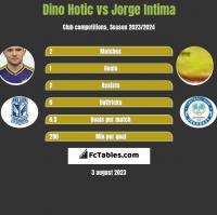 Dino Hotic vs Jorge Intima h2h player stats
