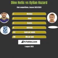 Dino Hotic vs Kylian Hazard h2h player stats