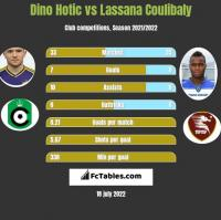 Dino Hotic vs Lassana Coulibaly h2h player stats