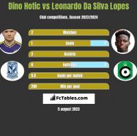 Dino Hotic vs Leonardo Da Silva Lopes h2h player stats
