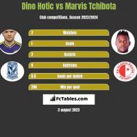 Dino Hotic vs Marvis Tchibota h2h player stats