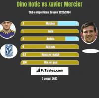 Dino Hotic vs Xavier Mercier h2h player stats