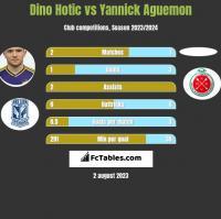 Dino Hotic vs Yannick Aguemon h2h player stats