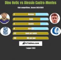Dino Hotic vs Alessio Castro-Montes h2h player stats