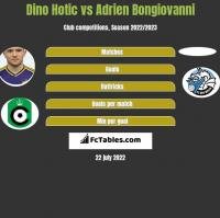 Dino Hotic vs Adrien Bongiovanni h2h player stats