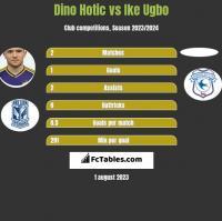 Dino Hotic vs Ike Ugbo h2h player stats