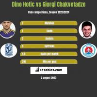 Dino Hotic vs Giorgi Chakvetadze h2h player stats