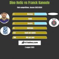 Dino Hotic vs Franck Kanoute h2h player stats