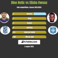 Dino Hotic vs Elisha Owusu h2h player stats