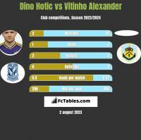 Dino Hotic vs Vitinho Alexander h2h player stats