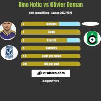 Dino Hotic vs Olivier Deman h2h player stats