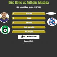 Dino Hotic vs Anthony Musaba h2h player stats